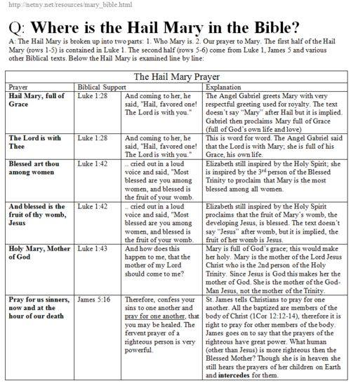 hail-mary-in-the-bible