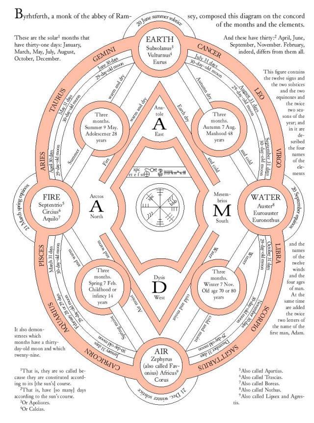 Byhrtferd's Diagram - Baker08