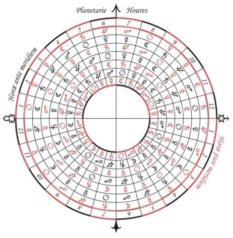 Planetary Hours - MS e Mus 173 - f1v